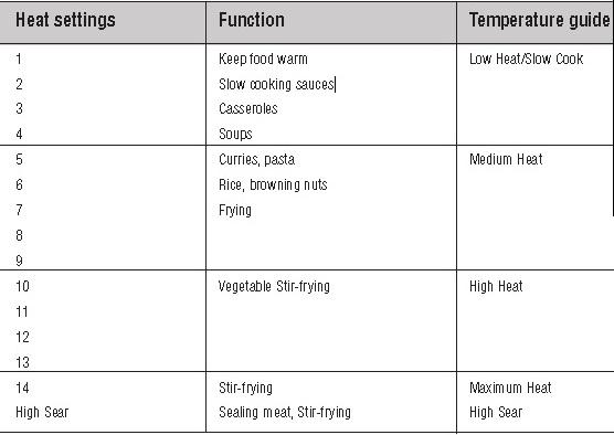 Breville-Wok-temperature-control